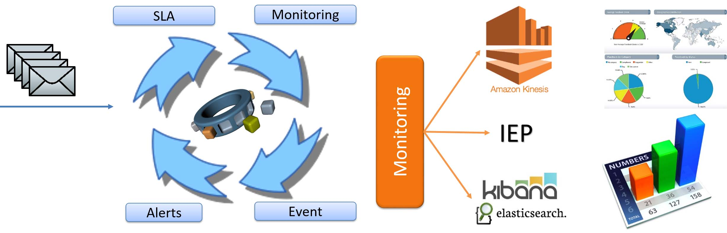 TechnicalMonitoring